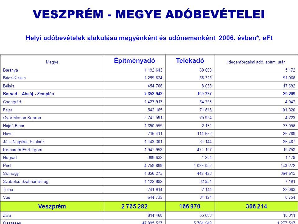 Leitner József + Borsi László23 Helyi adóbevételek alakulása megyénként és adónemenként 2006.