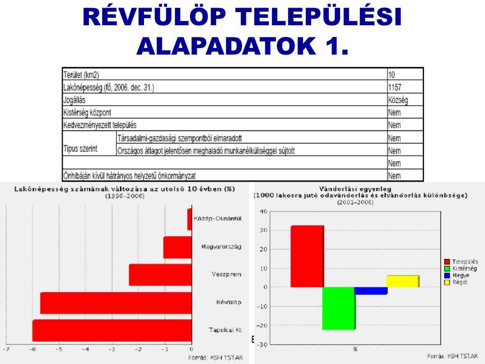 Leitner József + Borsi László24 RÉVFÜLÖP TELEPÜLÉSI ALAPADATOK 1.