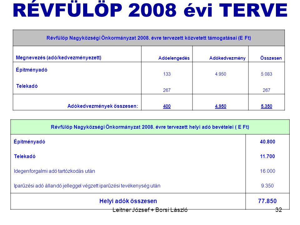 Leitner József + Borsi László32 RÉVFÜLÖP 2008 évi TERVE Révfülöp Nagyközségi Önkormányzat 2008.