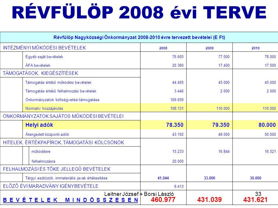Leitner József + Borsi László33 RÉVFÜLÖP 2008 évi TERVE Révfülöp Nagyközségi Önkormányzat 2008-2010 évre tervezett bevételei (E Ft) INTÉZMÉNYI MŰKÖDÉSI BEVÉTELEK 200820092010 Egyéb saját bevételek76.66577.00078.000 ÁFA bevételek20.38017.40017.500 TÁMOGATÁSOK, KIEGÉSZÍTÉSEK Támogatás értékű működési bevételek44.49545.000 Támogatás értékű felhalmozási bevételek3.4462.000 Önkormányzatok költségvetési támogatása109.659 Normatív hozzájárulás108.131110.000 ÖNKORMÁNYZATOK SAJÁTOS MŰKÖDÉSI BEVÉTELEI Helyi adók78.35079.35080.000 Átengedett központi adók43.19248.00050.000 HITELEK, ÉRTÉKPAPÍROK, TÁMOGATÁSI KÖLCSÖNÖK működésre15.23316.84416.521 felhalmozásra20.000 FELHALMOZÁSI ÉS TŐKE JELLEGŰ BEVÉTELEK Tárgyi eszközök, immateriális javak értékesítése41.04433.00030.000 ELŐZŐ ÉVI MARADVÁNY IGÉNYBEVÉTELE 8.413 BEVÉTELEK MINDÖSSZESEN 460.977431.039431.621