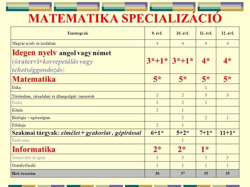 MATEMATIKA SPECIALIZÁCIÓ 5 Tantárgyak9. évf.10. évf.11. évf.12. évf. Magyar nyelv és irodalom4444 Idegen nyelv angol vagy német (óratervi+korrepetálás
