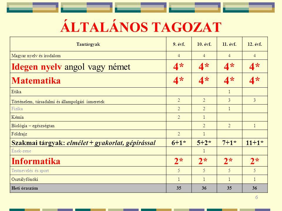 ÁLTALÁNOS TAGOZAT 6 Tantárgyak9. évf.10. évf.11. évf.12. évf. Magyar nyelv és irodalom4444 Idegen nyelv angol vagy német 4* Matematika 4* Etika 1 Tört