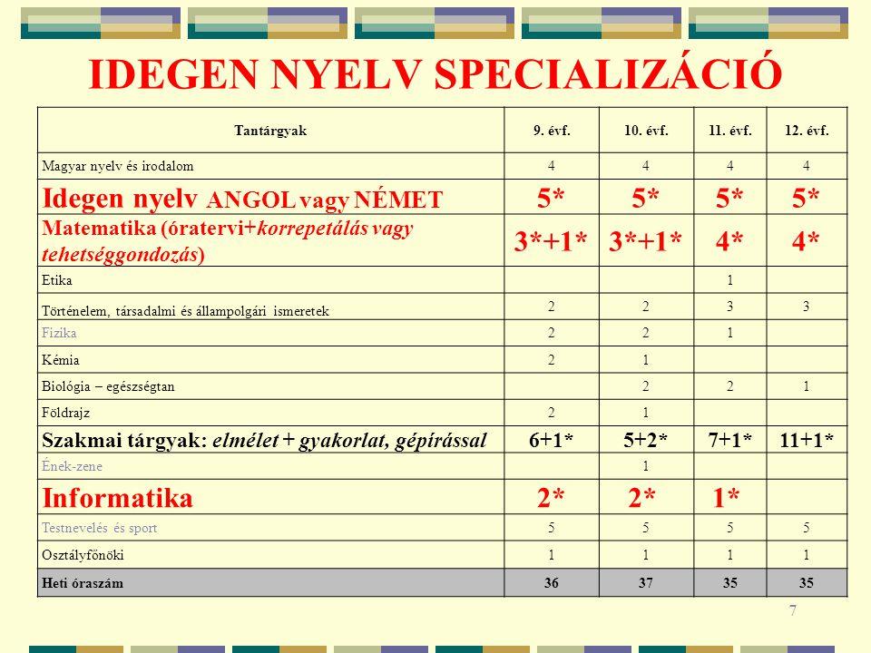 IDEGEN NYELV SPECIALIZÁCIÓ 7 Tantárgyak9. évf.10. évf.11. évf.12. évf. Magyar nyelv és irodalom4444 Idegen nyelv ANGOL vagy NÉMET 5* Matematika (órate