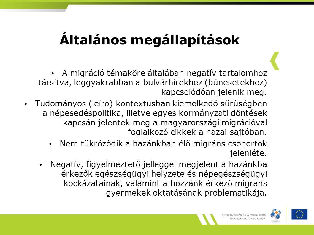 Cikkek megjelenése elemzett témakör szerint TÉMAKÖRdb Magyarország a magyarországi migráció (demográfia, statisztika)17 menekültek, illegális bevándorlás, embercsempészet Mo-n14 Magyar belpolitika9 a migránsok munkaerő-piaci szerepe8 a migránsok beilleszkedése5 A bevándorlás negatív következményei ma Mo-n (gyerekek, egészségügy) 4 kultúra3 Európai Unió bevándorlók integrációja az EU-ban18 Magyarok külföldi integrációja9 Összesen87
