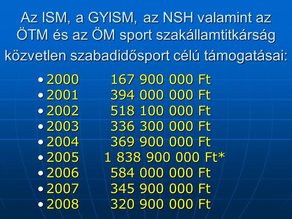 Az ISM, a GYISM, az NSH valamint az ÖTM és az ÖM sport szakállamtitkárság közvetlen szabadidősport célú támogatásai: •2000167 900 000 Ft •2001394 000