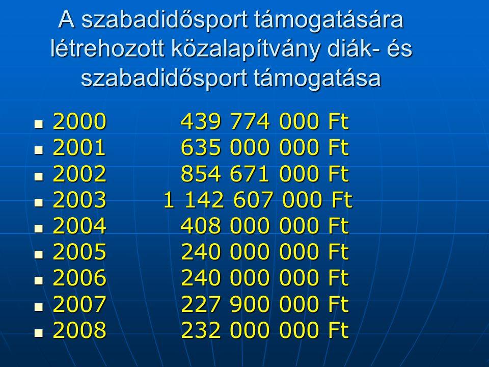 A szabadidősport támogatására létrehozott közalapítvány diák- és szabadidősport támogatása  2000439 774 000 Ft  2001635 000 000 Ft  2002854 671 000