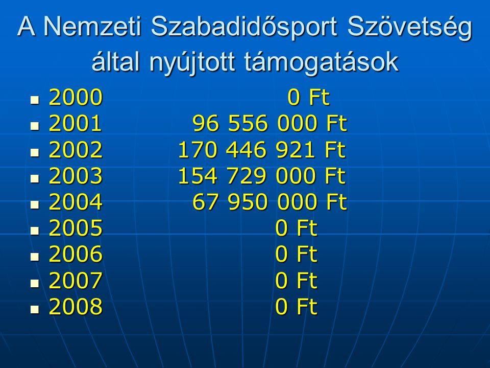 A Nemzeti Szabadidősport Szövetség által nyújtott támogatások  2000 0 Ft  2001 96 556 000 Ft  2002170 446 921 Ft  2003154 729 000 Ft  2004 67 950