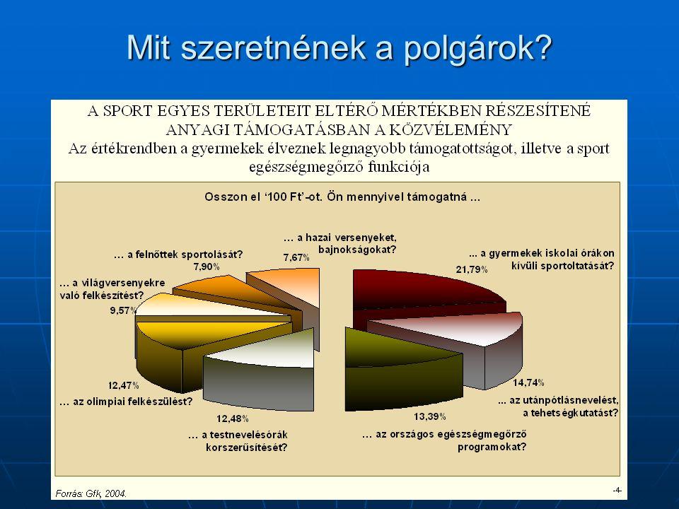 Mit szeretnének a polgárok?