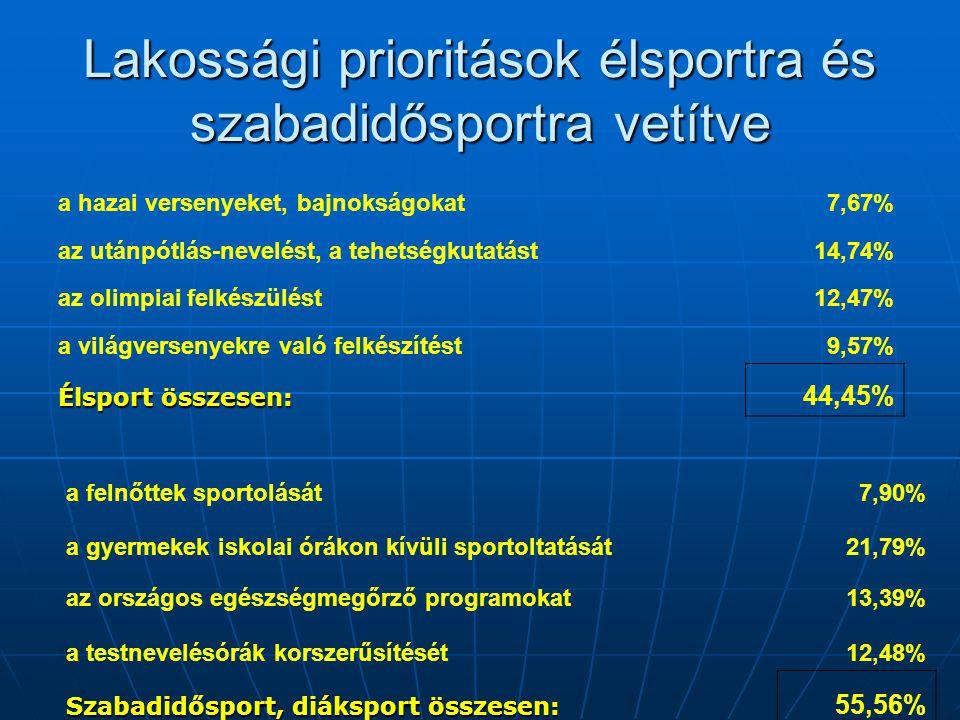 Lakossági prioritások élsportra és szabadidősportra vetítve a hazai versenyeket, bajnokságokat7,67% az utánpótlás-nevelést, a tehetségkutatást14,74% a