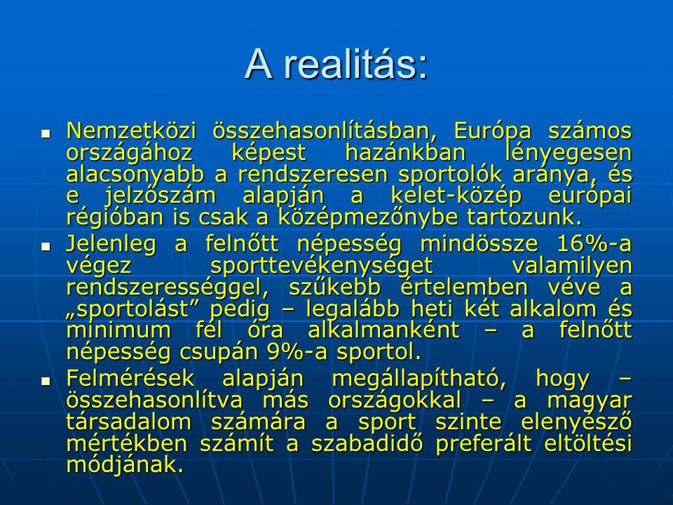 A realitás:  Nemzetközi összehasonlításban, Európa számos országához képest hazánkban lényegesen alacsonyabb a rendszeresen sportolók aránya, és e je