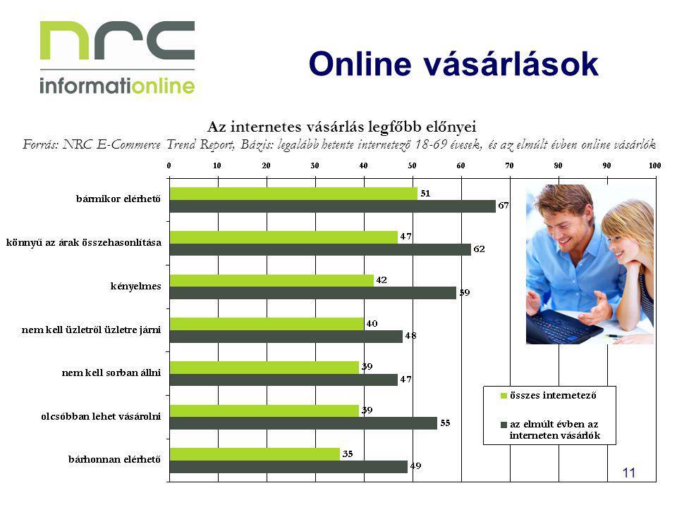 11 Online vásárlások Az internetes vásárlás legfőbb előnyei Forrás: NRC E-Commerce Trend Report, Bázis: legalább hetente internetező 18-69 évesek, és az elmúlt évben online vásárlók