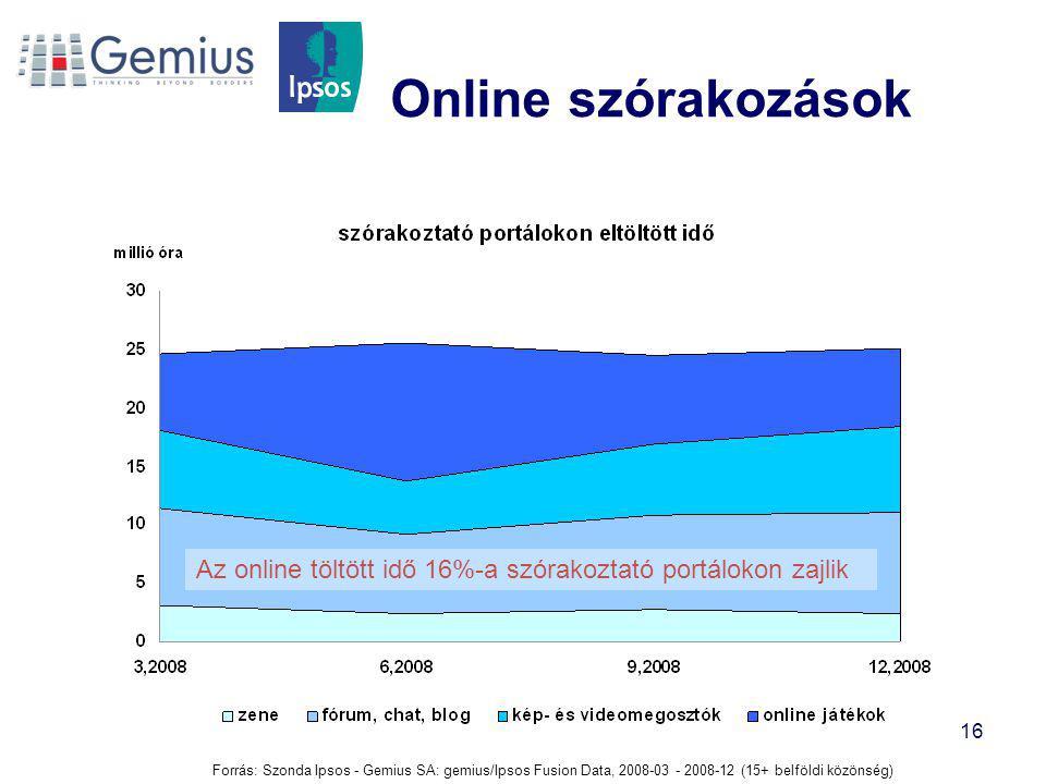 16 Online szórakozások Forrás: Szonda Ipsos - Gemius SA: gemius/Ipsos Fusion Data, 2008-03 - 2008-12 (15+ belföldi közönség) Az online töltött idő 16%-a szórakoztató portálokon zajlik