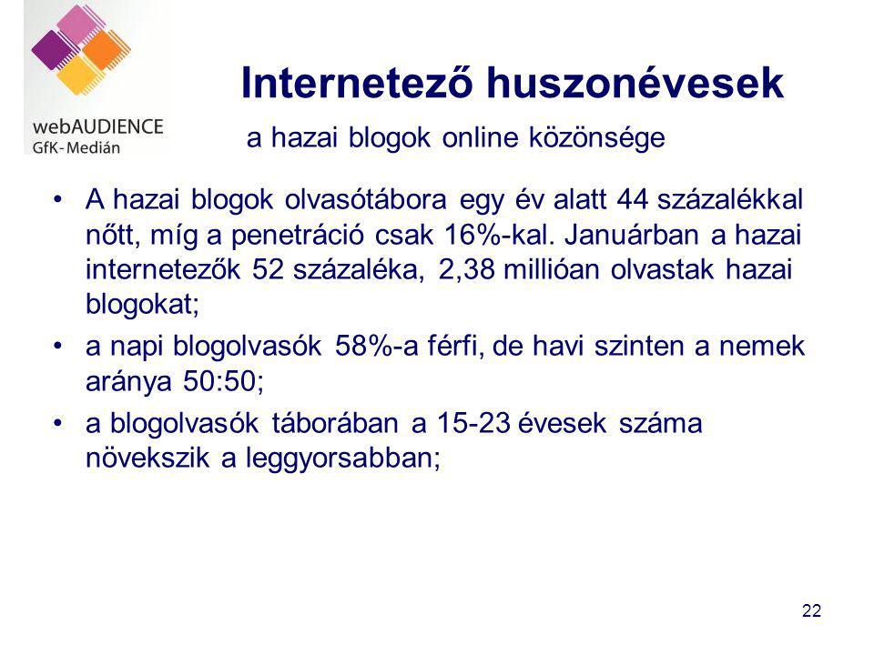22 Internetező huszonévesek •A hazai blogok olvasótábora egy év alatt 44 százalékkal nőtt, míg a penetráció csak 16%-kal.