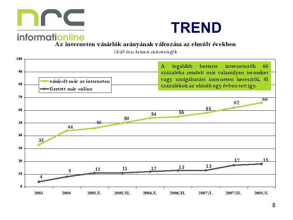8 TREND A legalább hetente internetezők 66 százaléka rendelt már valamilyen terméket vagy szolgáltatást interneten keresztül, 41 százalékuk az elmúlt egy évben tett így.