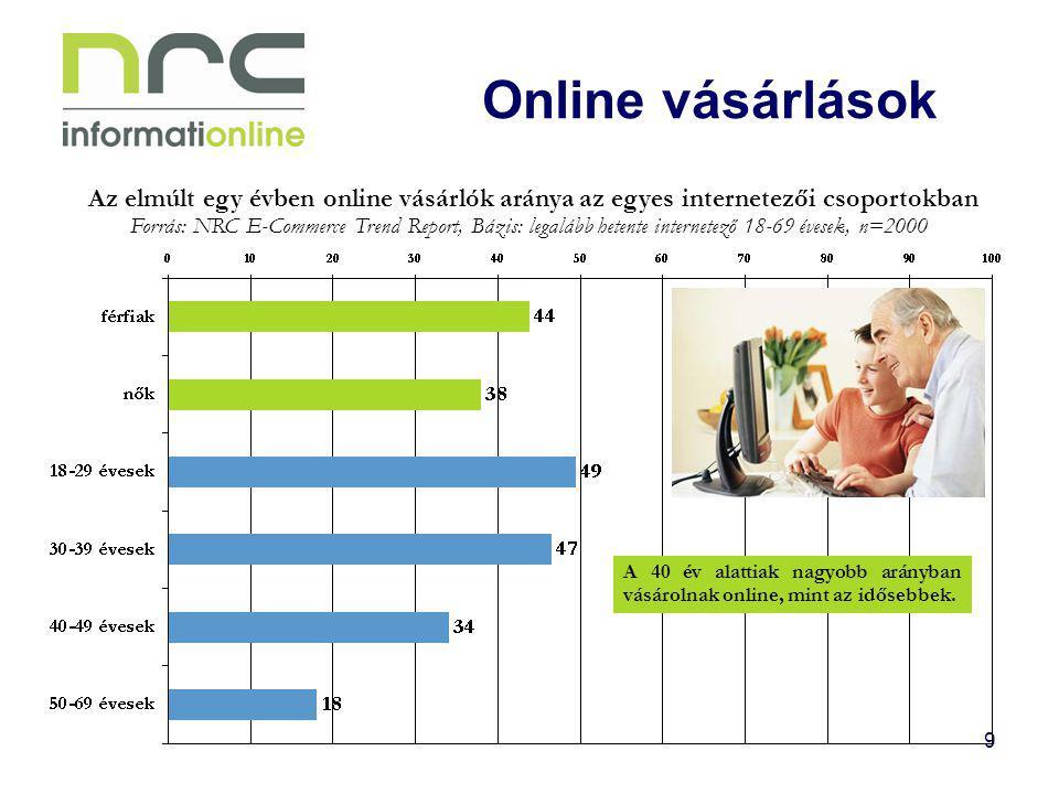 9 Online vásárlások Az elmúlt egy évben online vásárlók aránya az egyes internetezői csoportokban Forrás: NRC E-Commerce Trend Report, Bázis: legalább hetente internetező 18-69 évesek, n=2000 A 40 év alattiak nagyobb arányban vásárolnak online, mint az idősebbek.
