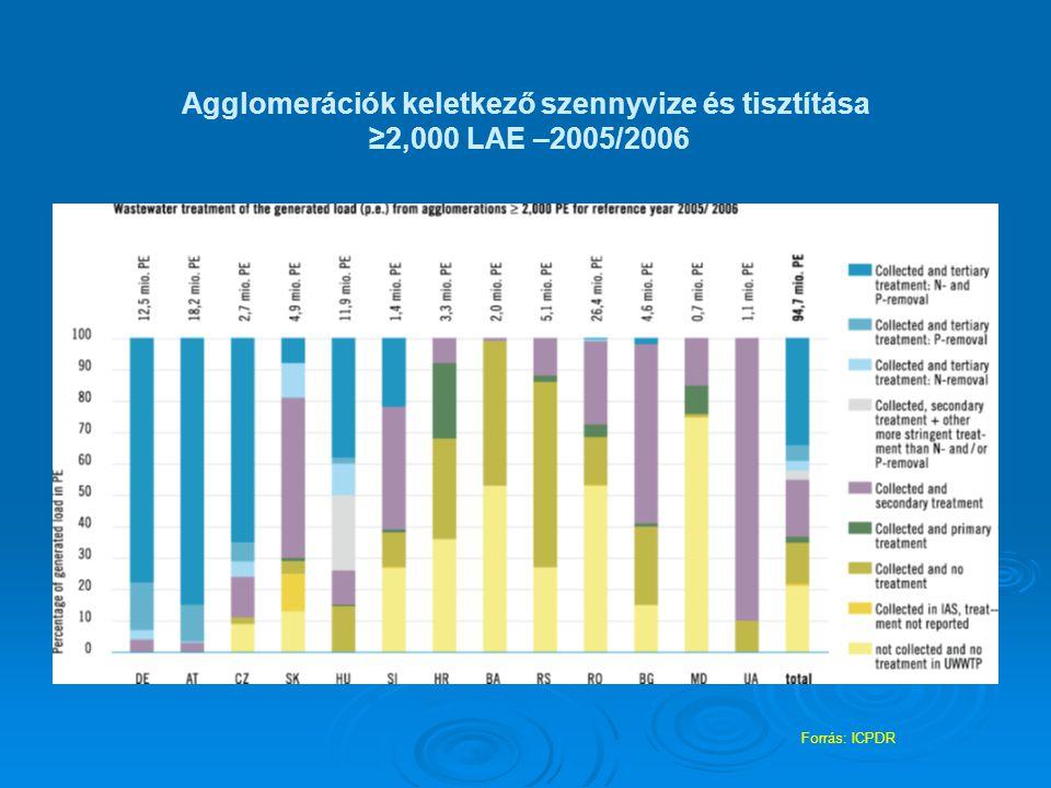 Agglomerációk keletkező szennyvize és tisztítása ≥2,000 LAE –2005/2006 Forrás: ICPDR