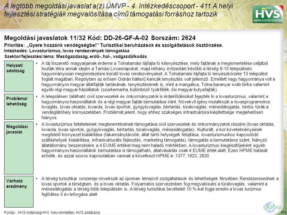 105 Forrás:HVS kistérségi HVI, helyi érintettek, HVS adatbázis Megoldási javaslatok 11/32 Kód: DD-26-GF-A-02 Sorszám: 2624 A legtöbb megoldási javaslat a(z) ÚMVP - 4.
