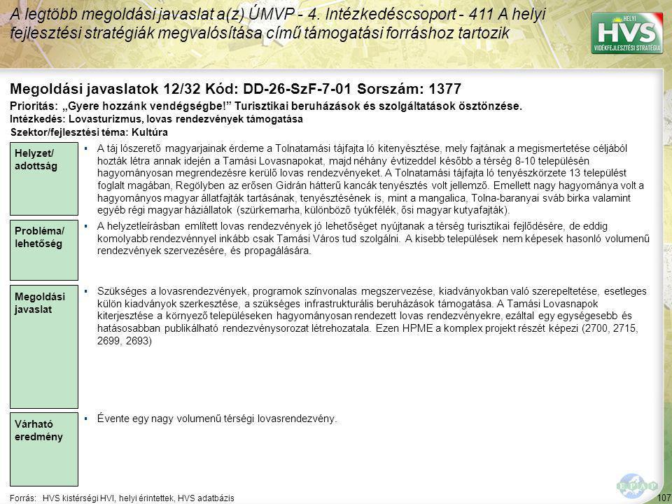 107 Forrás:HVS kistérségi HVI, helyi érintettek, HVS adatbázis Megoldási javaslatok 12/32 Kód: DD-26-SzF-7-01 Sorszám: 1377 A legtöbb megoldási javaslat a(z) ÚMVP - 4.