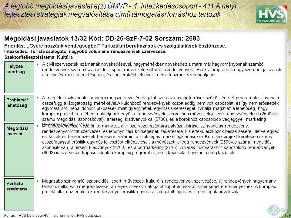 109 Forrás:HVS kistérségi HVI, helyi érintettek, HVS adatbázis Megoldási javaslatok 13/32 Kód: DD-26-SzF-7-02 Sorszám: 2693 A legtöbb megoldási javaslat a(z) ÚMVP - 4.