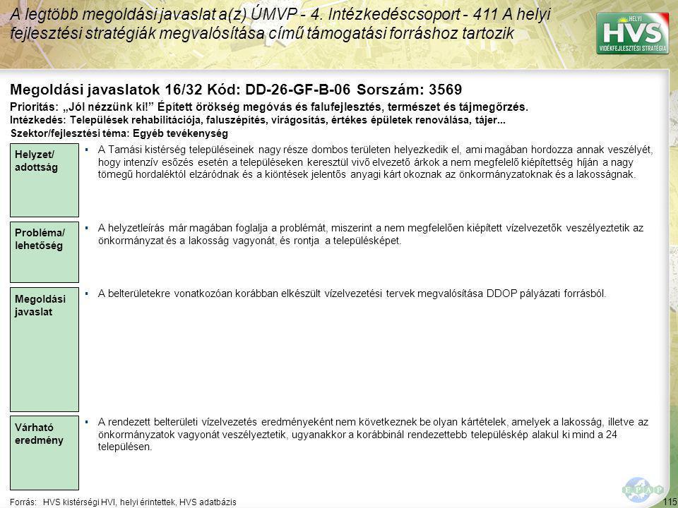 115 Forrás:HVS kistérségi HVI, helyi érintettek, HVS adatbázis Megoldási javaslatok 16/32 Kód: DD-26-GF-B-06 Sorszám: 3569 A legtöbb megoldási javaslat a(z) ÚMVP - 4.
