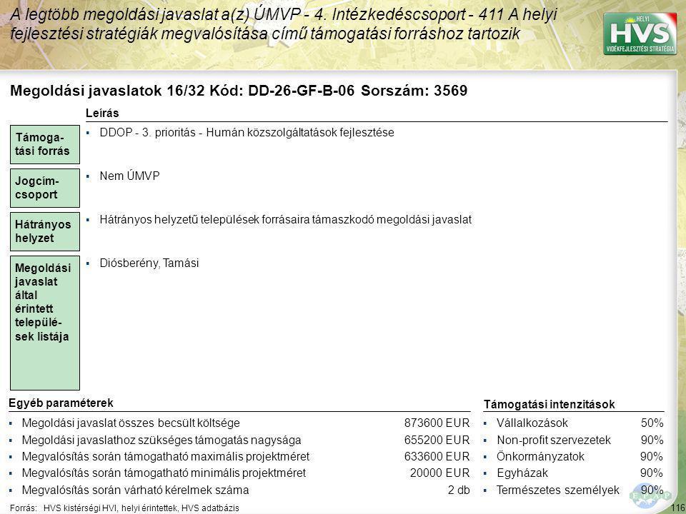 116 Forrás:HVS kistérségi HVI, helyi érintettek, HVS adatbázis A legtöbb megoldási javaslat a(z) ÚMVP - 4. Intézkedéscsoport - 411 A helyi fejlesztési