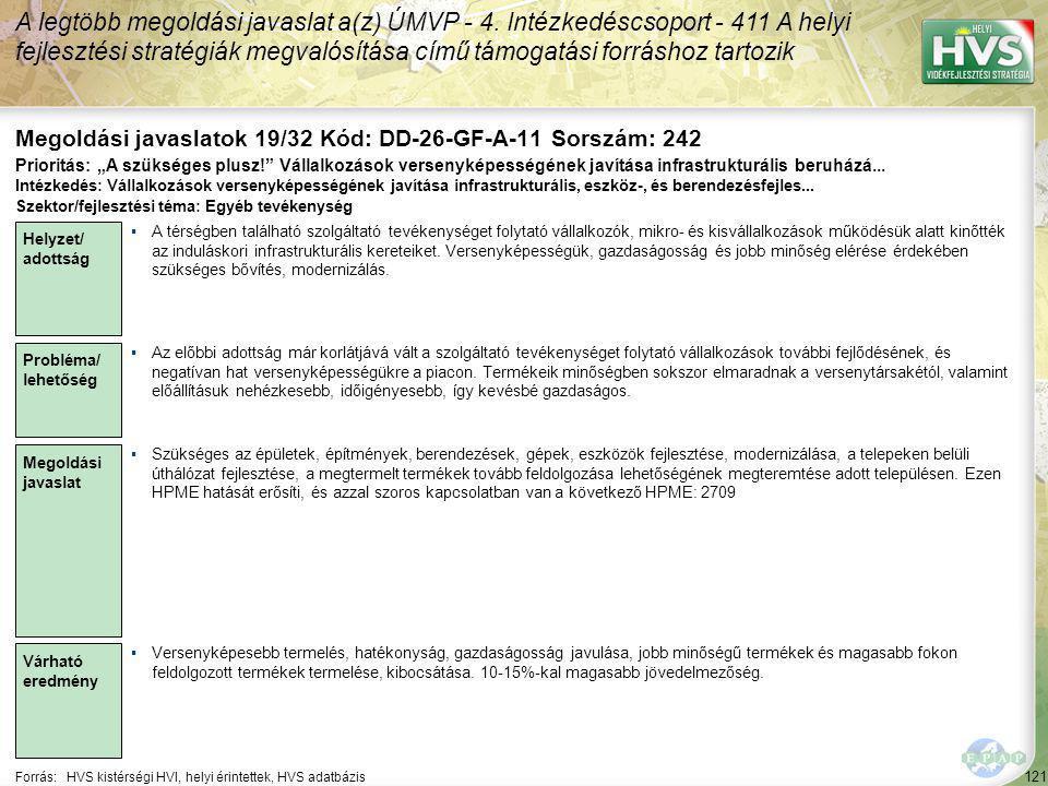 121 Forrás:HVS kistérségi HVI, helyi érintettek, HVS adatbázis Megoldási javaslatok 19/32 Kód: DD-26-GF-A-11 Sorszám: 242 A legtöbb megoldási javaslat a(z) ÚMVP - 4.