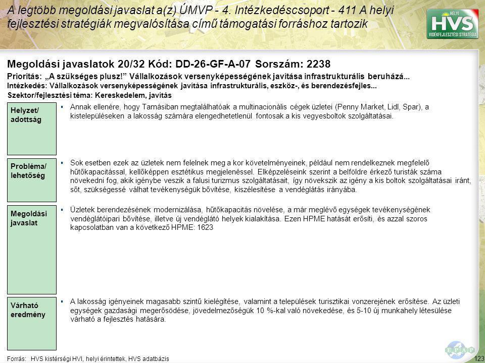 123 Forrás:HVS kistérségi HVI, helyi érintettek, HVS adatbázis Megoldási javaslatok 20/32 Kód: DD-26-GF-A-07 Sorszám: 2238 A legtöbb megoldási javaslat a(z) ÚMVP - 4.