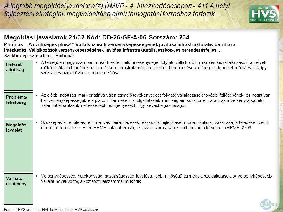 125 Forrás:HVS kistérségi HVI, helyi érintettek, HVS adatbázis Megoldási javaslatok 21/32 Kód: DD-26-GF-A-06 Sorszám: 234 A legtöbb megoldási javaslat a(z) ÚMVP - 4.