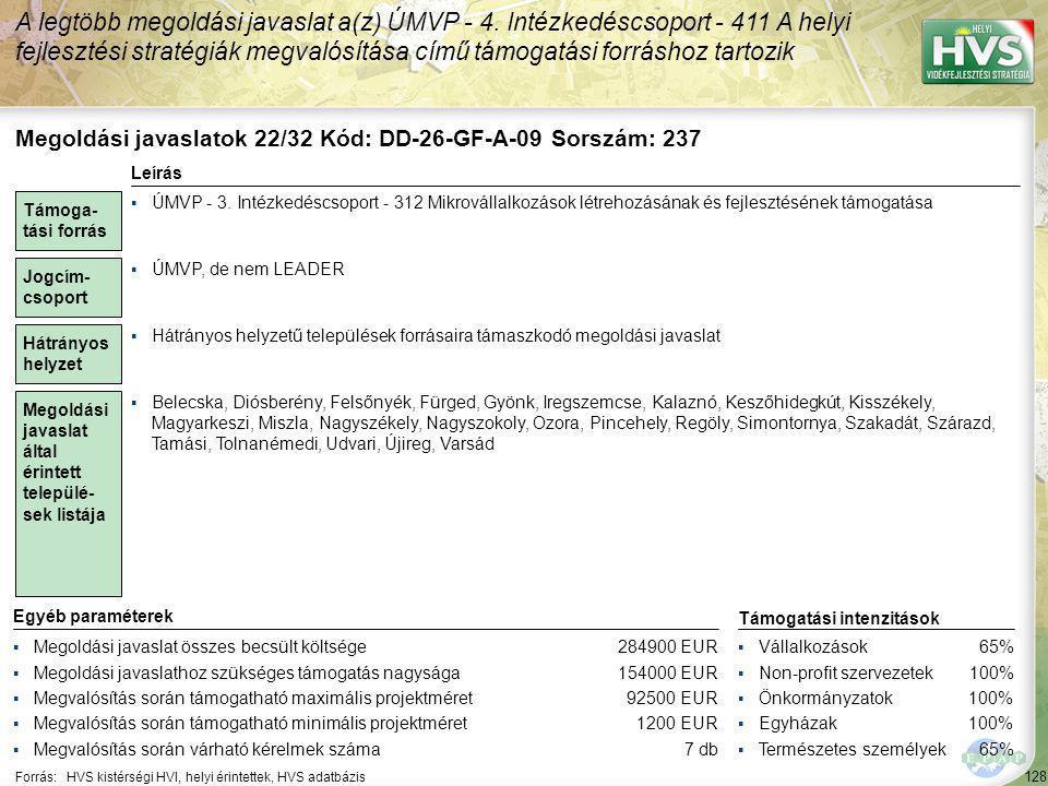 128 Forrás:HVS kistérségi HVI, helyi érintettek, HVS adatbázis A legtöbb megoldási javaslat a(z) ÚMVP - 4. Intézkedéscsoport - 411 A helyi fejlesztési