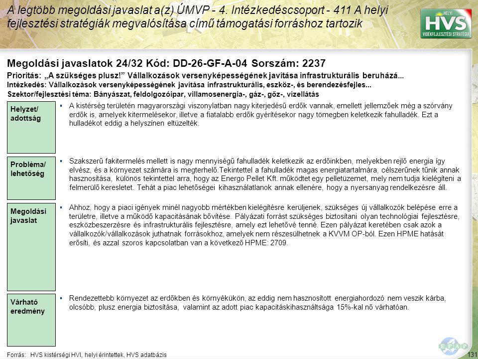 131 Forrás:HVS kistérségi HVI, helyi érintettek, HVS adatbázis Megoldási javaslatok 24/32 Kód: DD-26-GF-A-04 Sorszám: 2237 A legtöbb megoldási javaslat a(z) ÚMVP - 4.