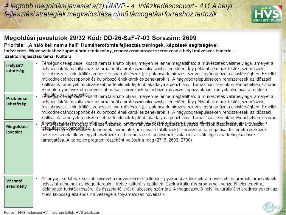141 Forrás:HVS kistérségi HVI, helyi érintettek, HVS adatbázis Megoldási javaslatok 29/32 Kód: DD-26-SzF-7-03 Sorszám: 2699 A legtöbb megoldási javaslat a(z) ÚMVP - 4.