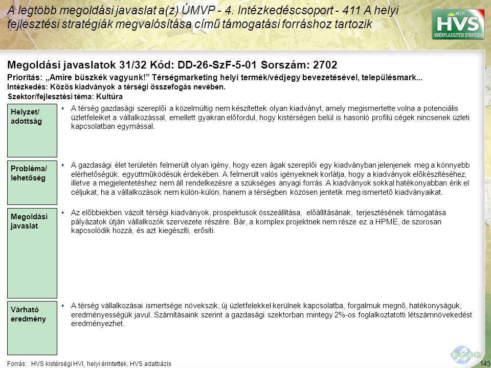 145 Forrás:HVS kistérségi HVI, helyi érintettek, HVS adatbázis Megoldási javaslatok 31/32 Kód: DD-26-SzF-5-01 Sorszám: 2702 A legtöbb megoldási javaslat a(z) ÚMVP - 4.