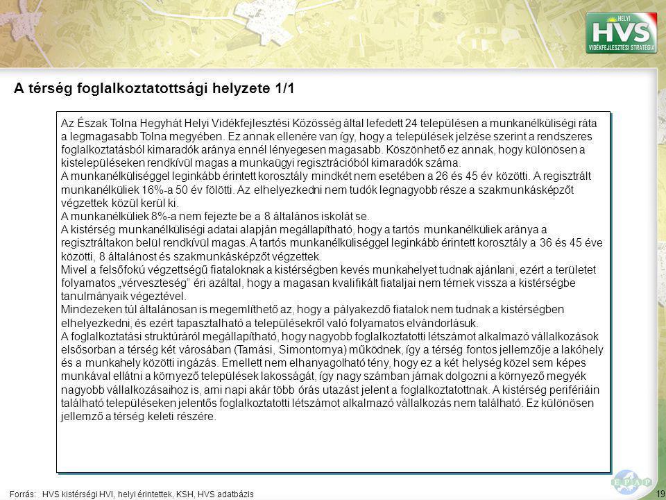 19 Az Észak Tolna Hegyhát Helyi Vidékfejlesztési Közösség által lefedett 24 településen a munkanélküliségi ráta a legmagasabb Tolna megyében. Ez annak