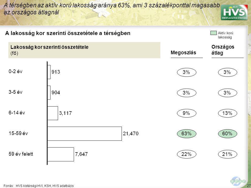 27 Forrás:HVS kistérségi HVI, KSH, HVS adatbázis A lakosság kor szerinti összetétele a térségben A térségben az aktív korú lakosság aránya 63%, ami 3