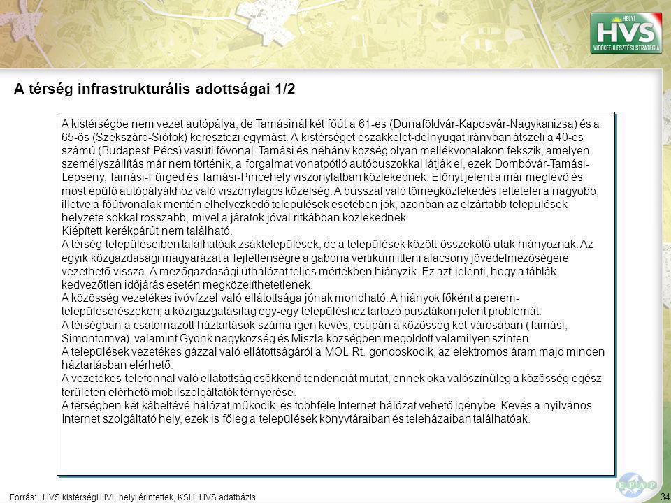 34 A kistérségbe nem vezet autópálya, de Tamásinál két főút a 61-es (Dunaföldvár-Kaposvár-Nagykanizsa) és a 65-ös (Szekszárd-Siófok) keresztezi egymást.