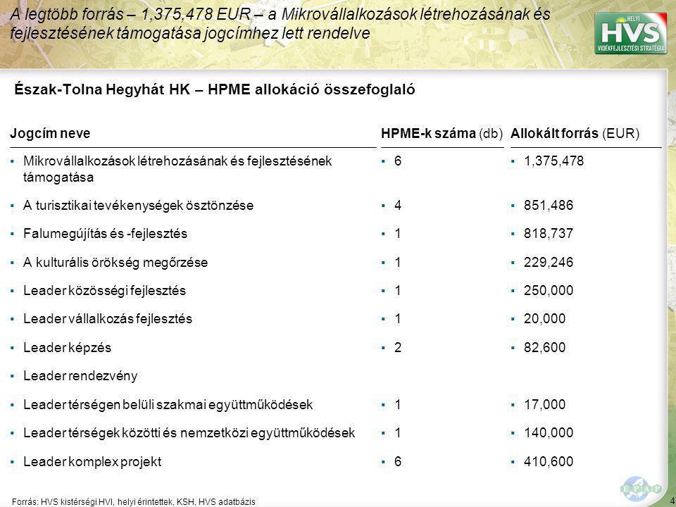 4 Forrás: HVS kistérségi HVI, helyi érintettek, KSH, HVS adatbázis A legtöbb forrás – 1,375,478 EUR – a Mikrovállalkozások létrehozásának és fejleszté