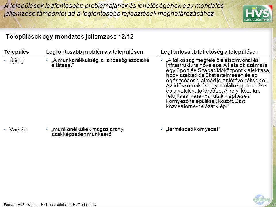 52 Települések egy mondatos jellemzése 12/12 A települések legfontosabb problémájának és lehetőségének egy mondatos jellemzése támpontot ad a legfonto
