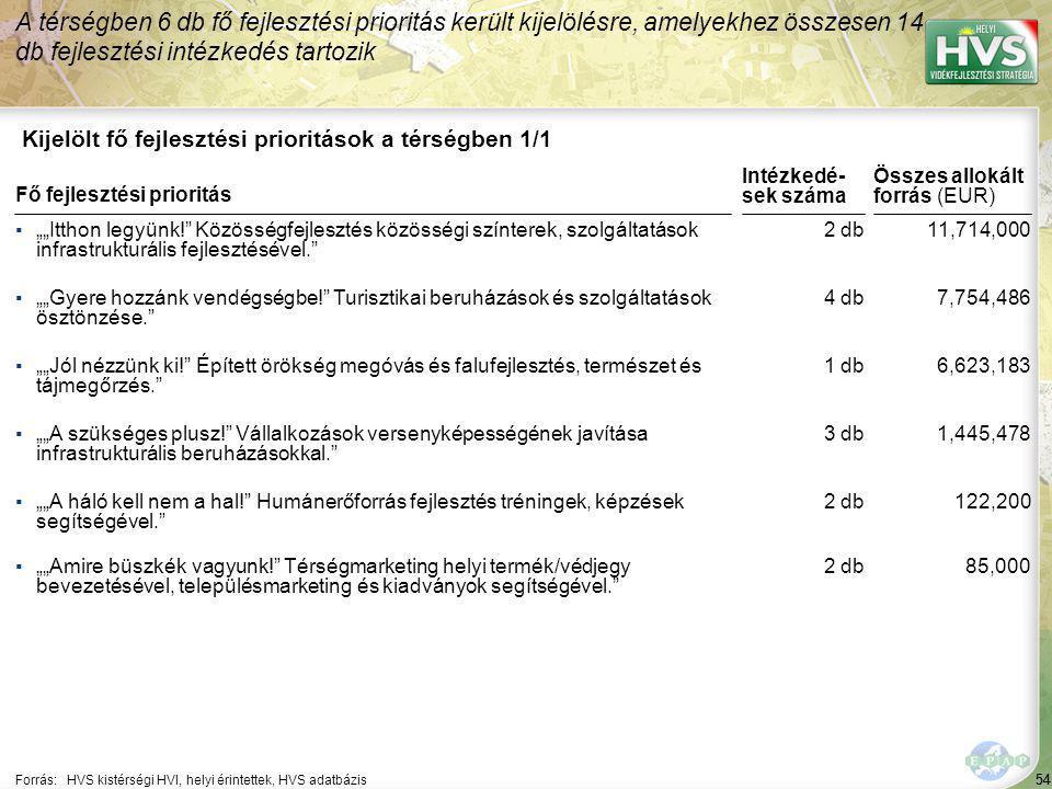 54 Kijelölt fő fejlesztési prioritások a térségben 1/1 A térségben 6 db fő fejlesztési prioritás került kijelölésre, amelyekhez összesen 14 db fejlesz