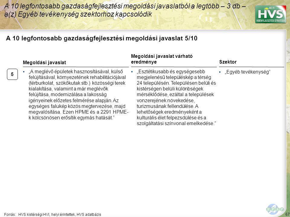 """67 A 10 legfontosabb gazdaságfejlesztési megoldási javaslat 5/10 Forrás:HVS kistérségi HVI, helyi érintettek, HVS adatbázis Szektor ▪""""Egyéb tevékenysé"""
