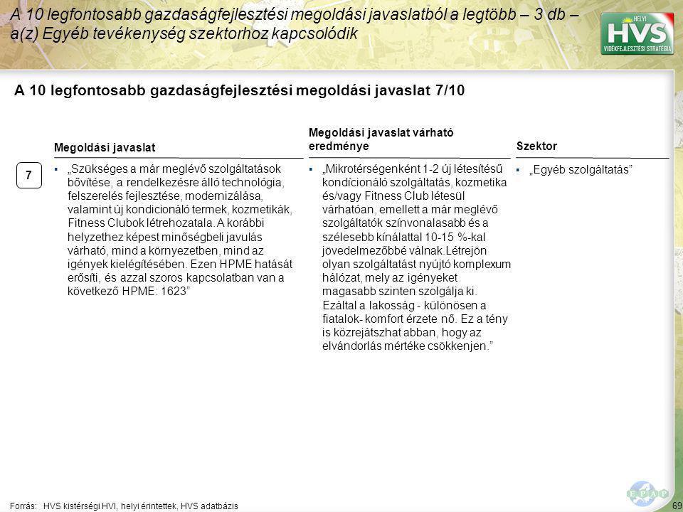 """69 A 10 legfontosabb gazdaságfejlesztési megoldási javaslat 7/10 Forrás:HVS kistérségi HVI, helyi érintettek, HVS adatbázis ▪""""Egyéb szolgáltatás"""" A 10"""