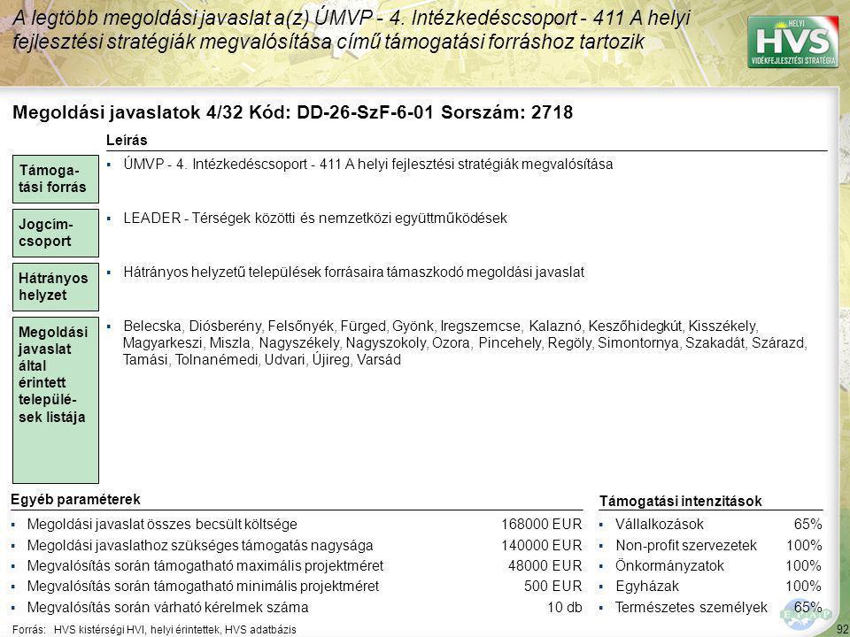 92 Forrás:HVS kistérségi HVI, helyi érintettek, HVS adatbázis A legtöbb megoldási javaslat a(z) ÚMVP - 4. Intézkedéscsoport - 411 A helyi fejlesztési