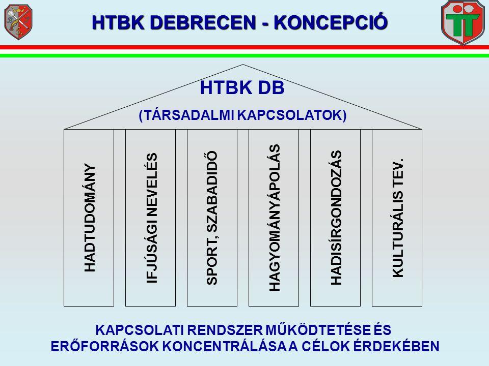 HTBK DEBRECEN - KONCEPCIÓ HTBK DB (TÁRSADALMI KAPCSOLATOK) HADTUDOMÁNY IFJÚSÁGI NEVELÉS SPORT, SZABADIDŐHAGYOMÁNYÁPOLÁSHADISÍRGONDOZÁSKULTURÁLIS TEV.