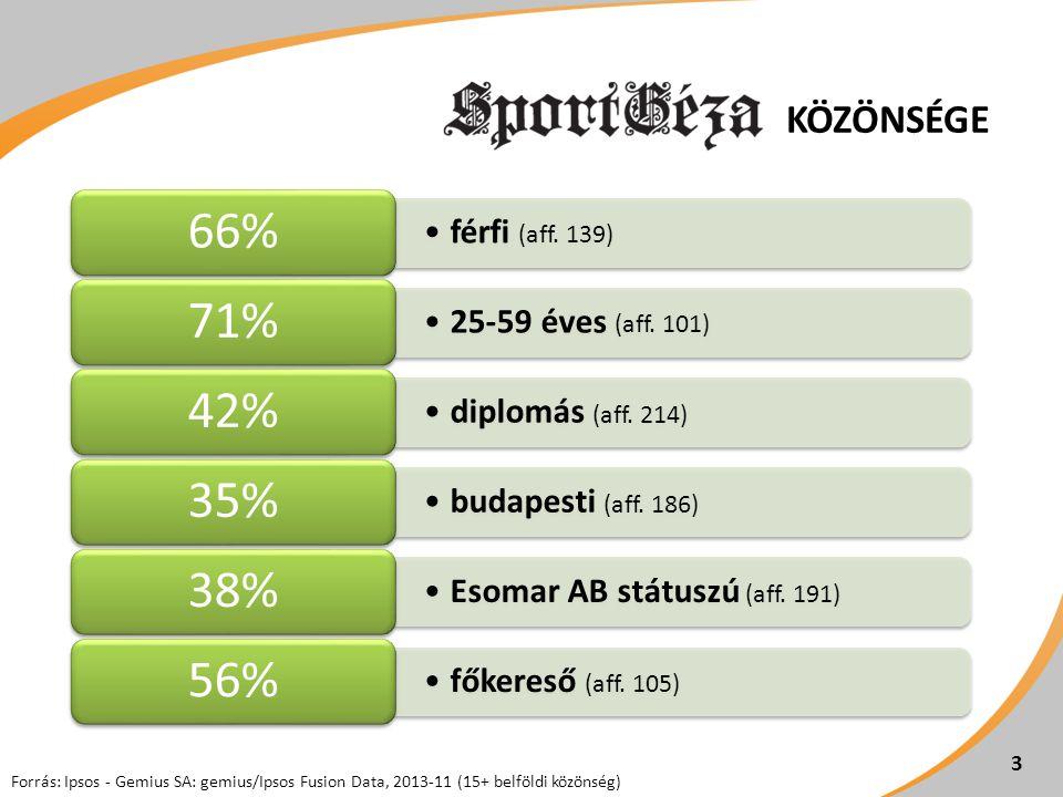 •férfi (aff. 139) 66% •25-59 éves (aff. 101) 71% •diplomás (aff.