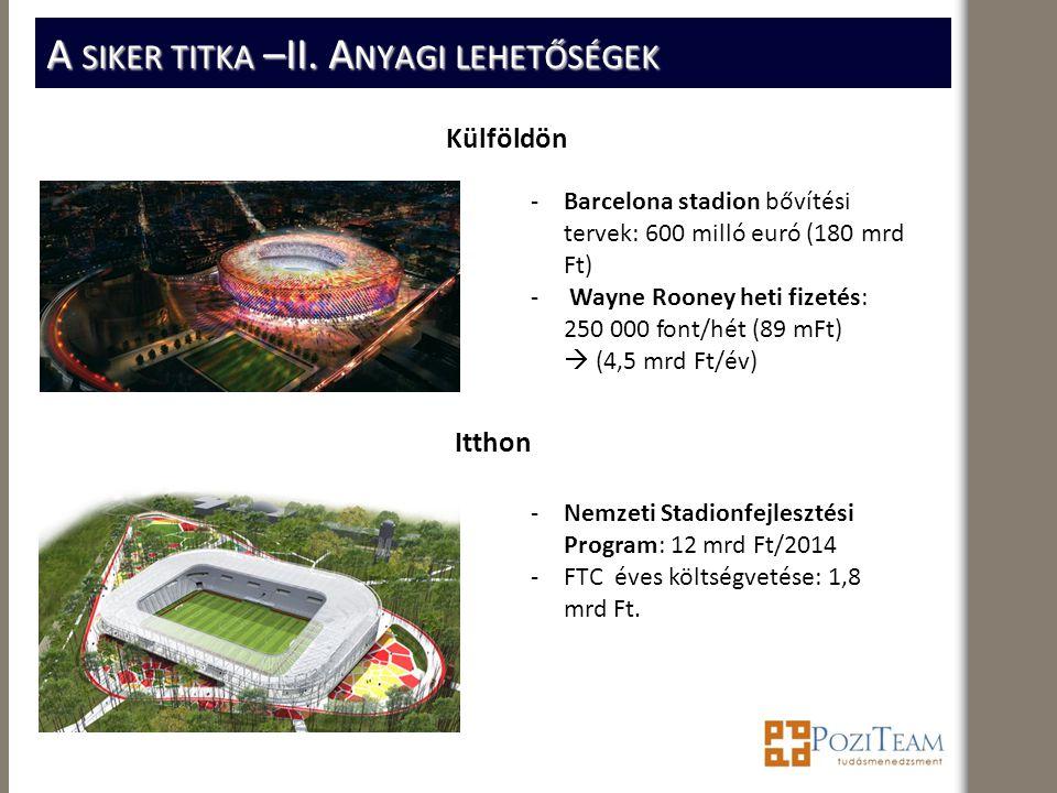 A SIKER TITKA –II. A NYAGI LEHETŐSÉGEK Külföldön Itthon -Barcelona stadion bővítési tervek: 600 milló euró (180 mrd Ft) - Wayne Rooney heti fizetés: 2