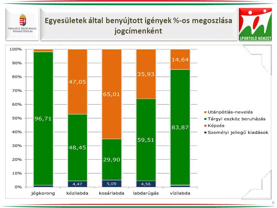 Egyesületek által benyújtott igények %-os megoszlása jogcímenként 6