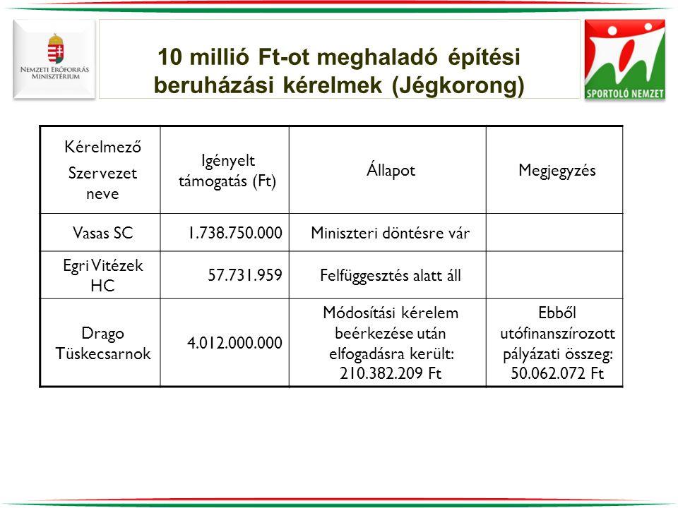 10 millió Ft-ot meghaladó építési beruházási kérelmek (Jégkorong) Kérelmező Szervezet neve Igényelt támogatás (Ft) ÁllapotMegjegyzés Vasas SC1.738.750.000Miniszteri döntésre vár Egri Vitézek HC 57.731.959Felfüggesztés alatt áll Drago Tüskecsarnok 4.012.000.000 Módosítási kérelem beérkezése után elfogadásra került: 210.382.209 Ft Ebből utófinanszírozott pályázati összeg: 50.062.072 Ft
