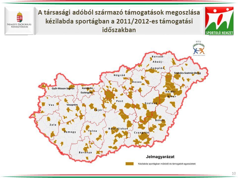 A társasági adóból származó támogatások megoszlása kézilabda sportágban a 2011/2012-es támogatási időszakban 10