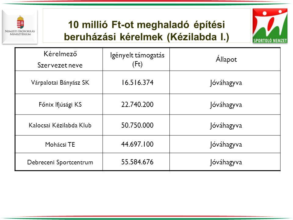 10 millió Ft-ot meghaladó építési beruházási kérelmek (Kézilabda I.) Kérelmező Szervezet neve Igényelt támogatás (Ft) Állapot Várpalotai Bányász SK 16.516.374Jóváhagyva Főnix Ifjúsági KS 22.740.200Jóváhagyva Kalocsai Kézilabda Klub 50.750.000Jóváhagyva Mohácsi TE 44.697.100Jóváhagyva Debreceni Sportcentrum 55.584.676Jóváhagyva