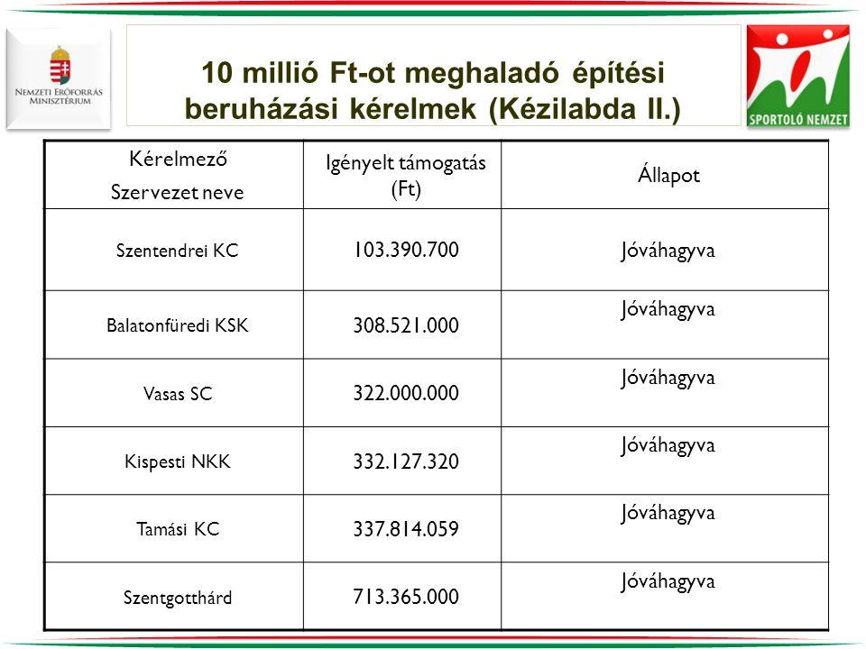 10 millió Ft-ot meghaladó építési beruházási kérelmek (Kézilabda II.) Kérelmező Szervezet neve Igényelt támogatás (Ft) Állapot Szentendrei KC 103.390.700Jóváhagyva Balatonfüredi KSK 308.521.000 Jóváhagyva Vasas SC 322.000.000 Jóváhagyva Kispesti NKK 332.127.320 Jóváhagyva Tamási KC 337.814.059 Jóváhagyva Szentgotthárd 713.365.000 Jóváhagyva