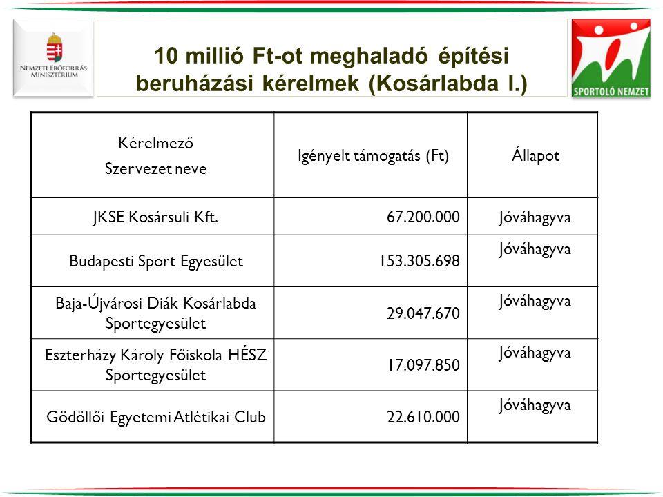 10 millió Ft-ot meghaladó építési beruházási kérelmek (Kosárlabda I.) Kérelmező Szervezet neve Igényelt támogatás (Ft)Állapot JKSE Kosársuli Kft.67.200.000Jóváhagyva Budapesti Sport Egyesület153.305.698 Jóváhagyva Baja-Újvárosi Diák Kosárlabda Sportegyesület 29.047.670 Jóváhagyva Eszterházy Károly Főiskola HÉSZ Sportegyesület 17.097.850 Jóváhagyva Gödöllői Egyetemi Atlétikai Club22.610.000 Jóváhagyva